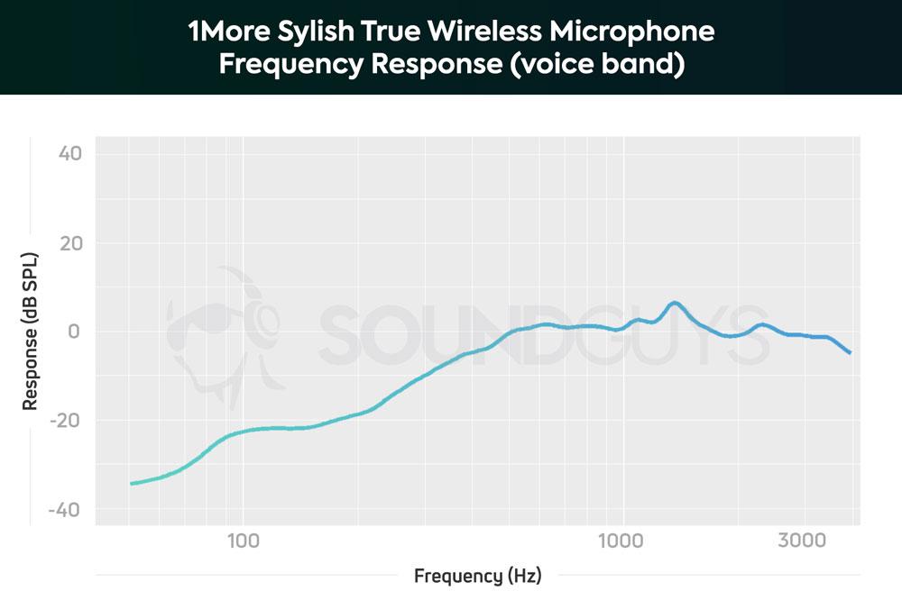 График чувствительности микрофона наушников 1More Stylish True Wireless