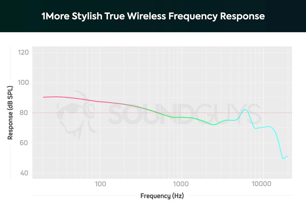График АЧХ наушников 1More Stylish True Wireless