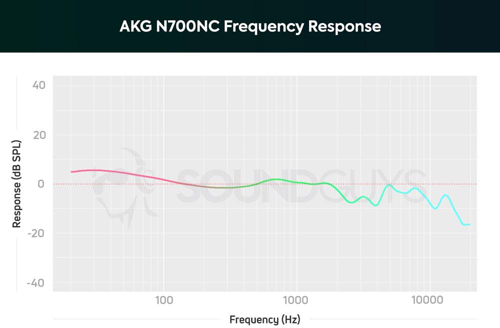 График АЧХ наушников AKG N700NC