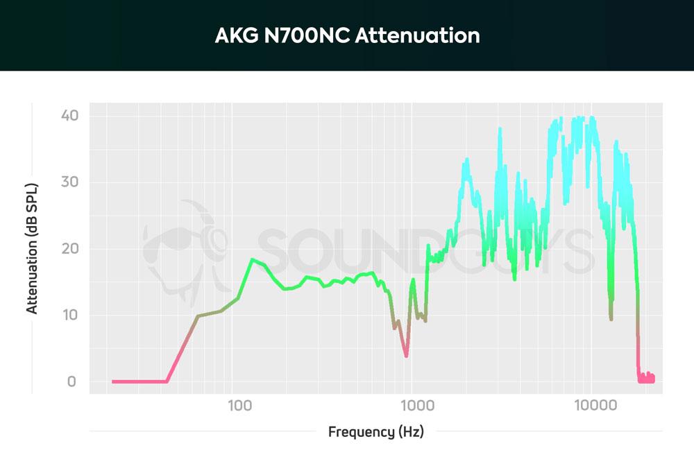 График эффективности шумоподавления AKG N700NC