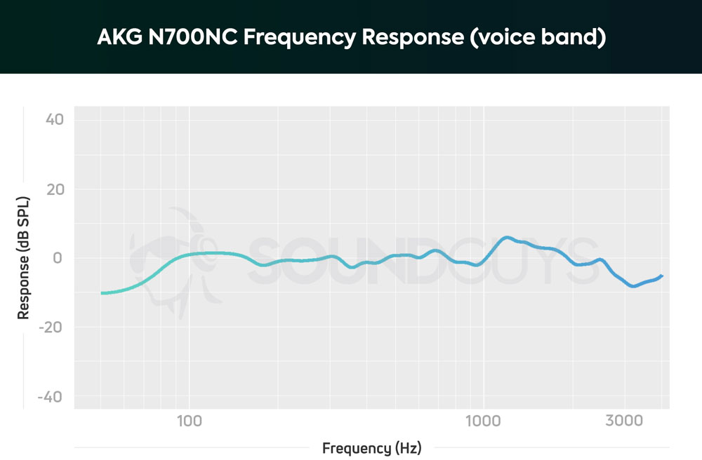 График чувствительности микрофона AKG N700NC