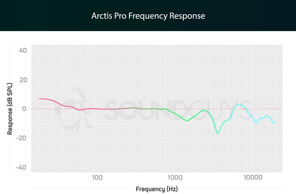 График АЧХ гарнитуры SteelSeries Arctis Pro