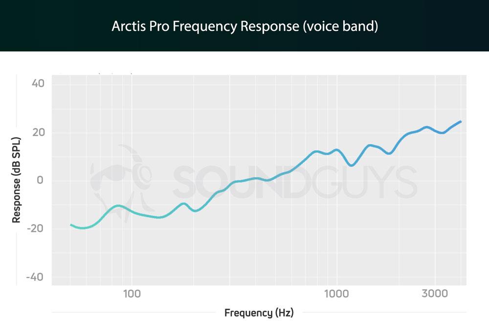 График чувствительности микрофона гарнитуры SteelSeries Arctis Pro
