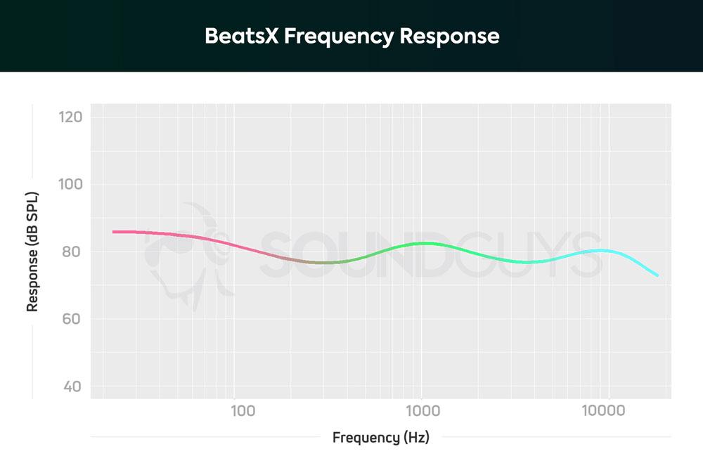 График АЧХ наушников BeatsX