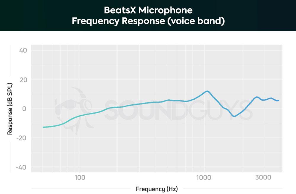 График чувствительности микрофона BeatsX