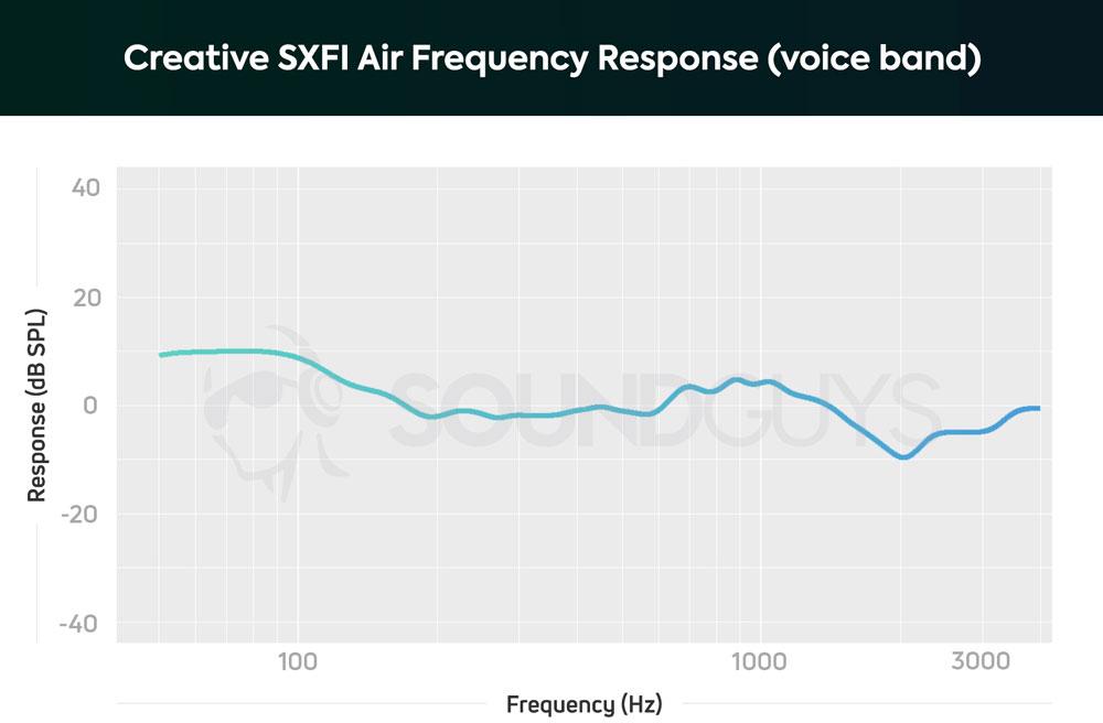 График чувствительности микрофона Creative SXFI Air