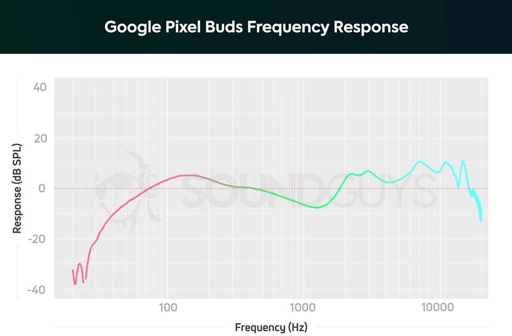 График АЧХ наушников Google Pixel Buds