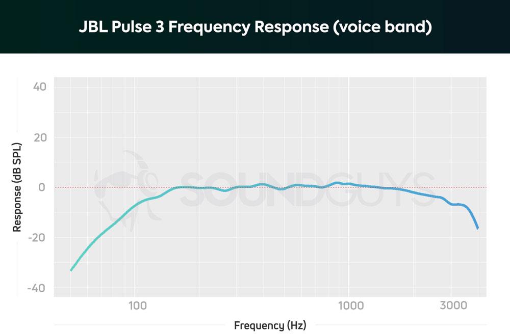 График чувствительности микрофона JBL Pulse 3