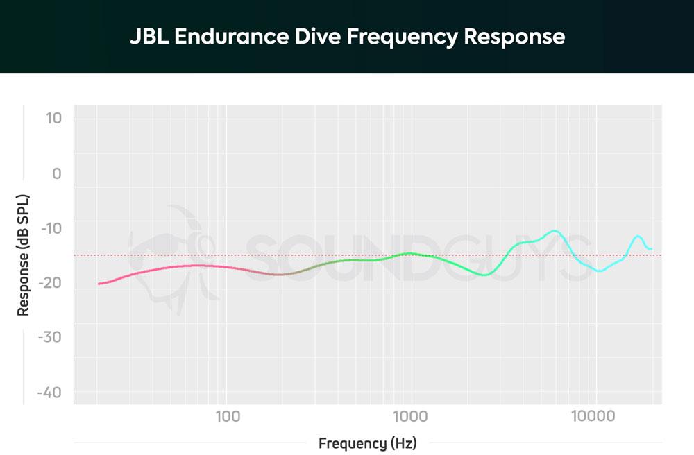 График АЧХ наушников JBL Endurance Dive