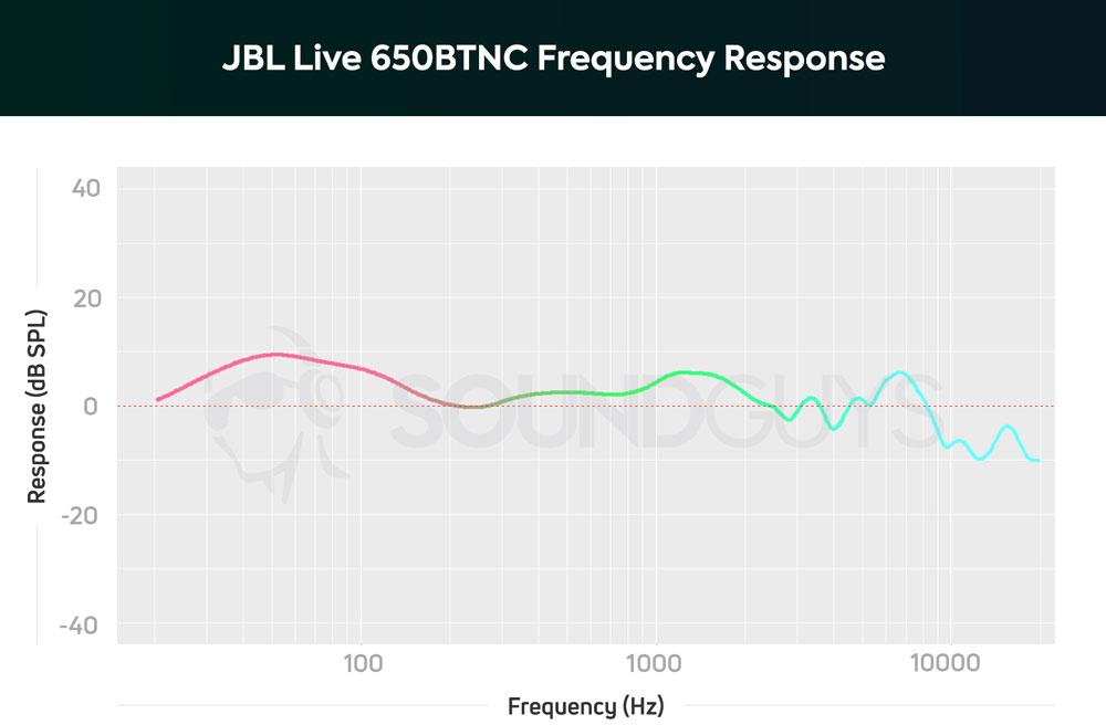 График АЧХ наушников JBL Live 650BTNC