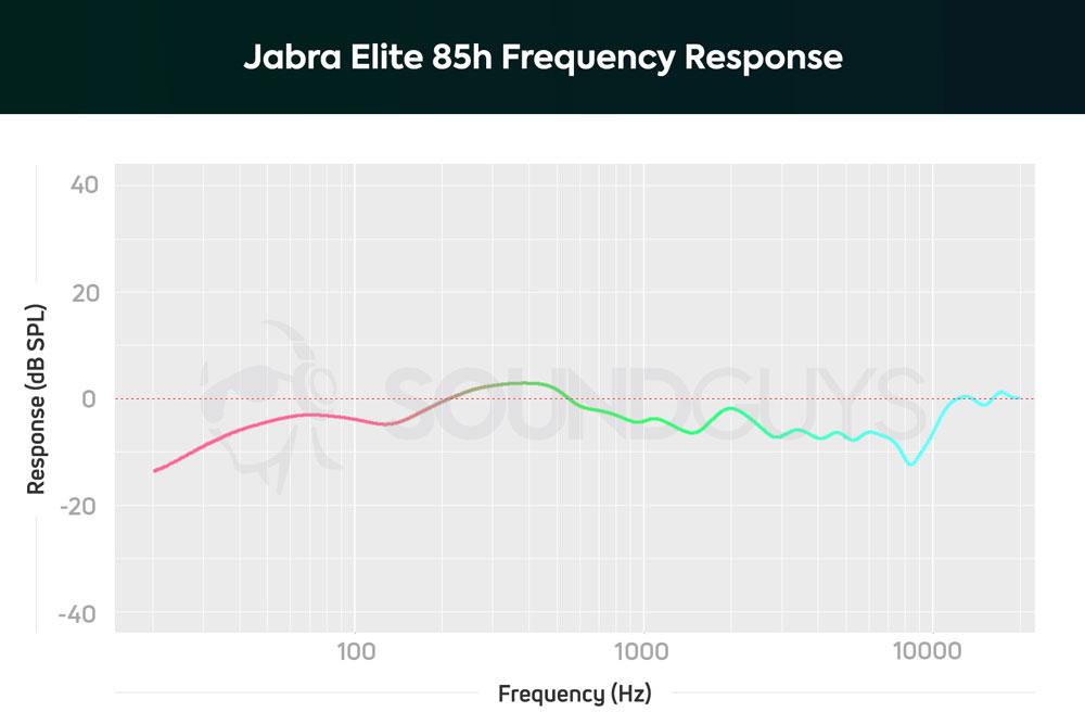 График АЧХ наушников Jabra Elite 85h