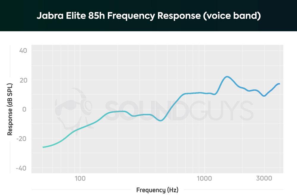 График чувствительности микрофона наушников Jabra Elite 85h