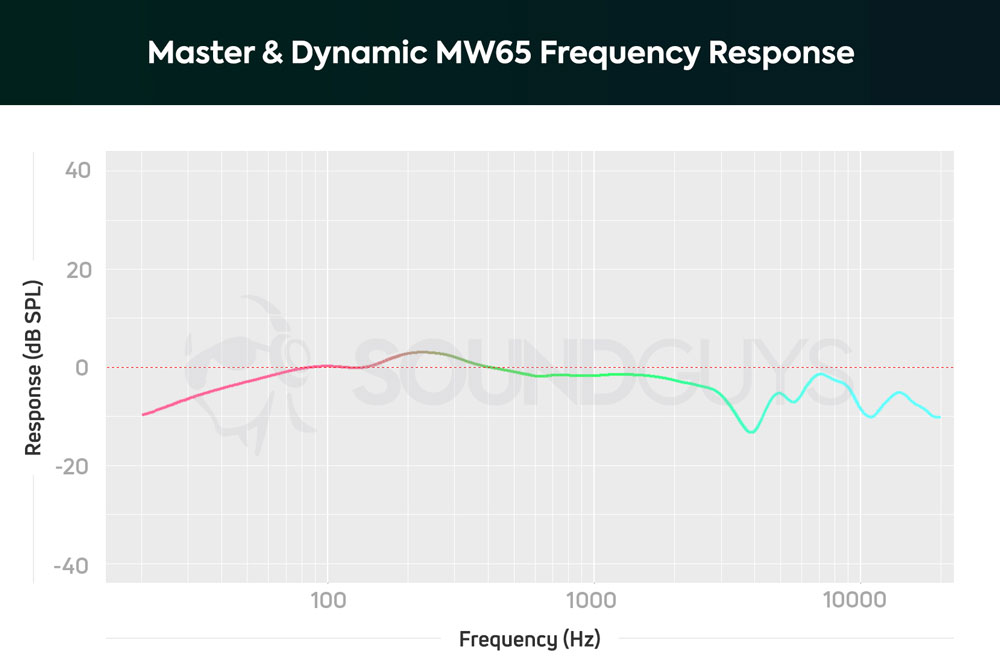 График АЧХ наушников Master & Dynamic MW65