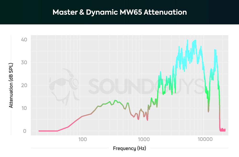 График эффективности работы системы шумоподавления наушников Master & Dynamic MW65