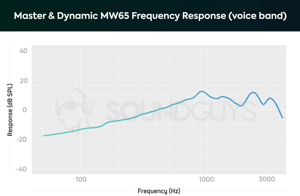 График чувствительности микрофона наушников Master & Dynamic MW65