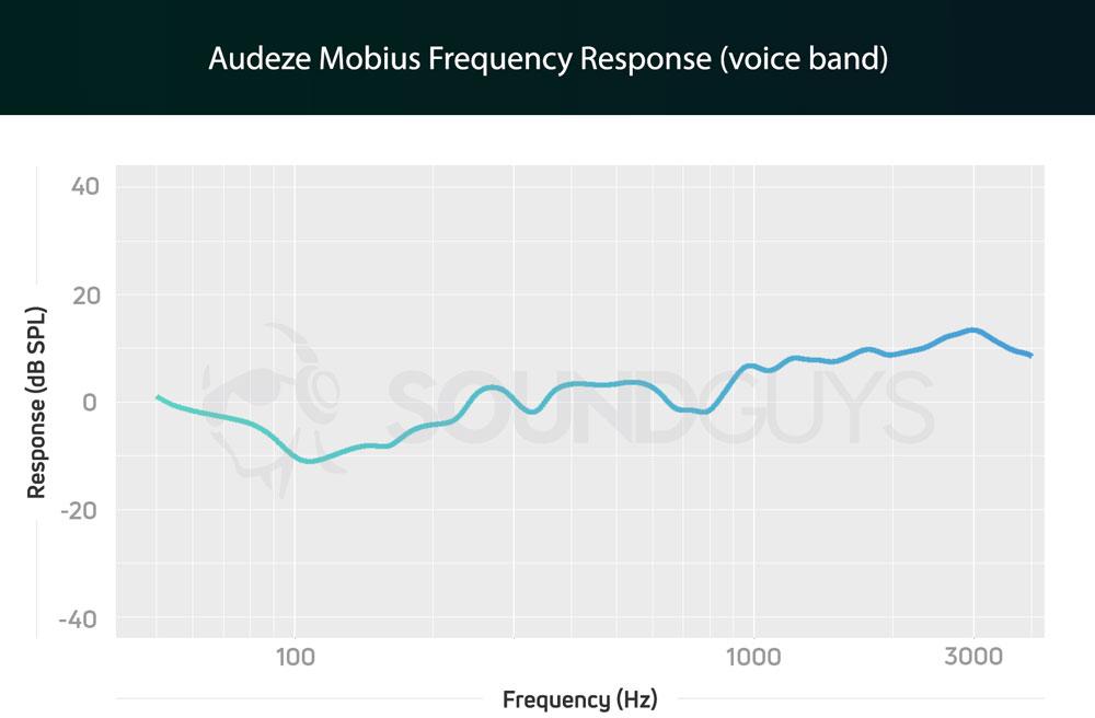 График чувствительности гарнитуры Audeze Mobius