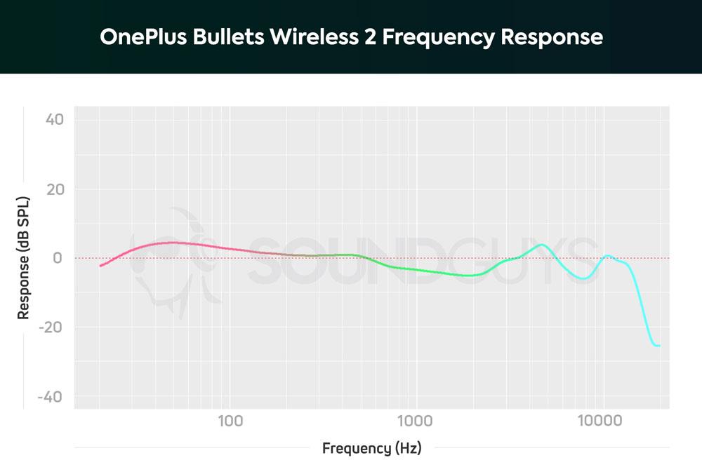 График АЧХ OnePlus Bullets Wireless 2