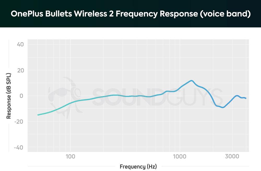 График чувствительности микрофона OnePlus Bullets Wireless 2