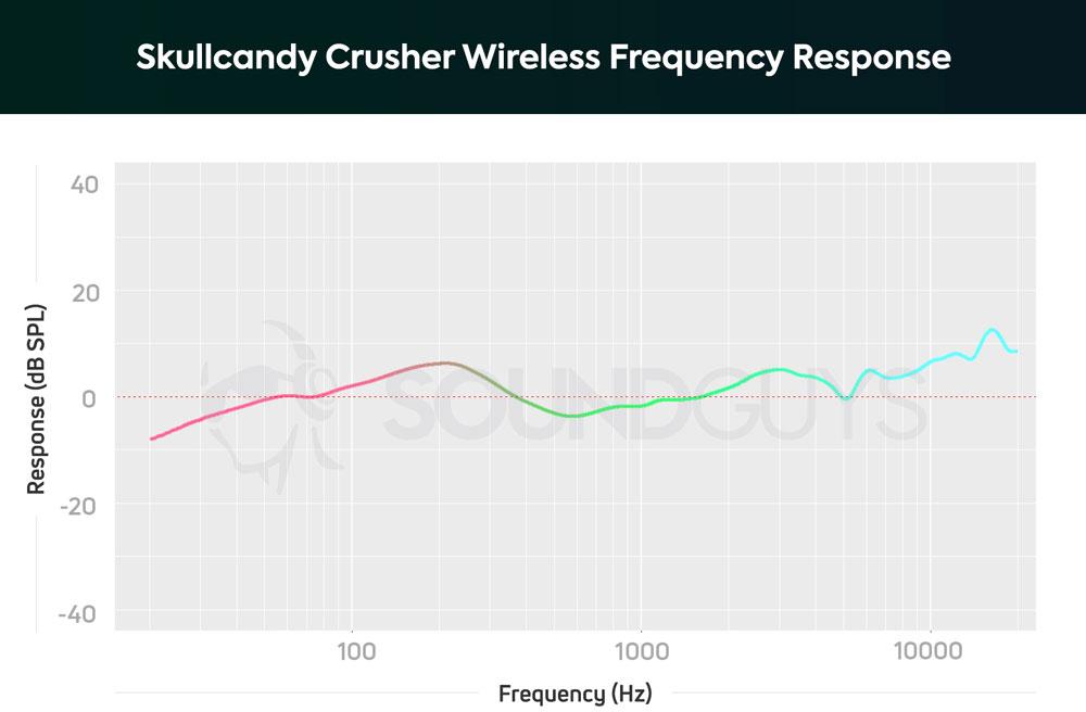 График АЧХ наушников Crusher Wireless