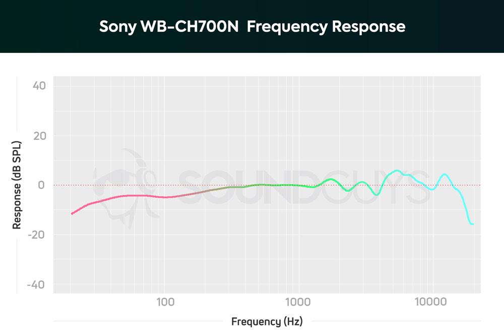 График АЧХ Sony WH-CH700N