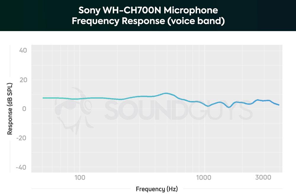 График чувствительности микрофона Sony WH-CH700N