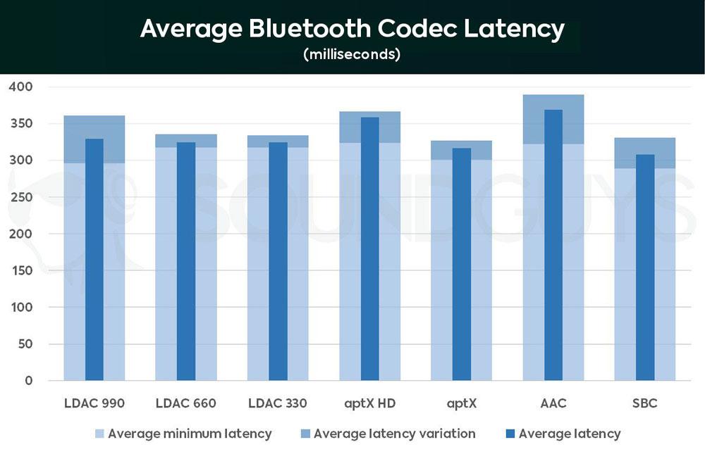 Среднее время задержки при воспроизведении звука разных Bluetooth кодеков