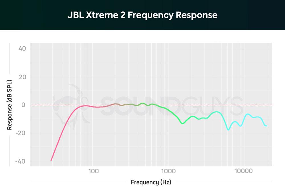 График АЧХ колонки JBL Xtreme 2