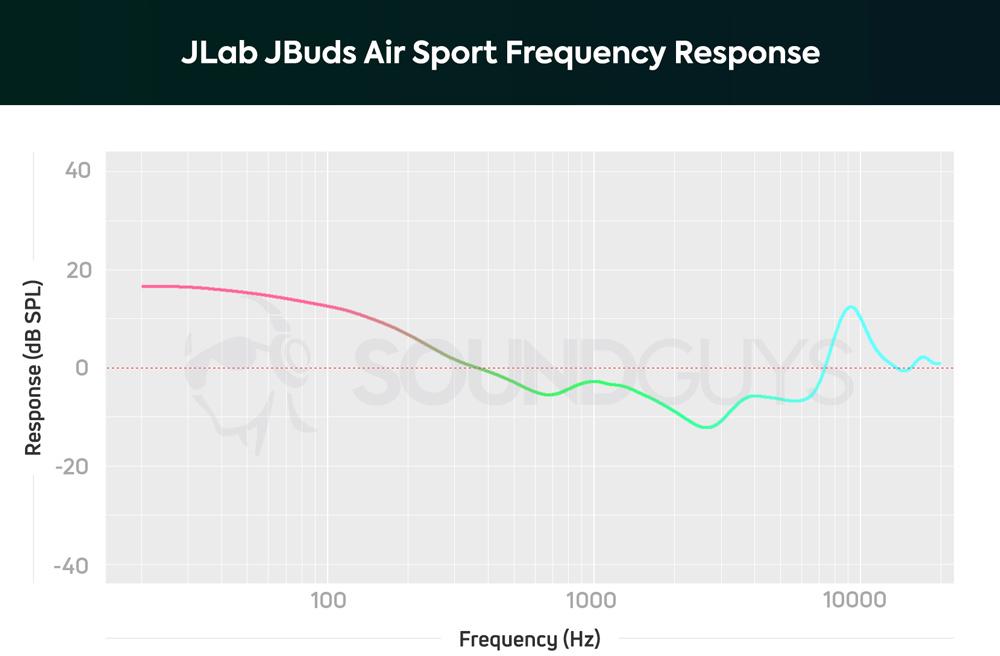 График АЧХ наушников JLab JBuds Air Sport