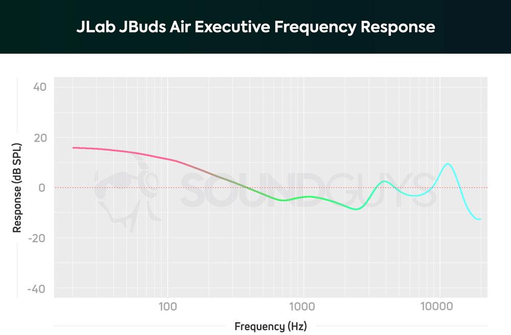 График АЧХ наушников JLab JBuds Air Executive