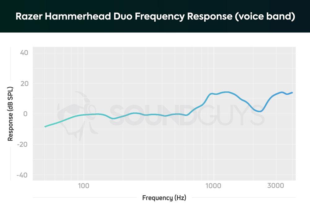 График чувствительности микрофона Razer Hammerhead Duo