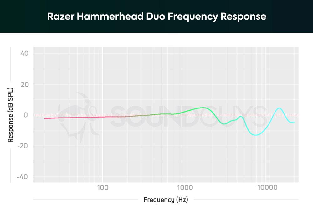 График АЧХ наушников Razer Hammerhead Duo