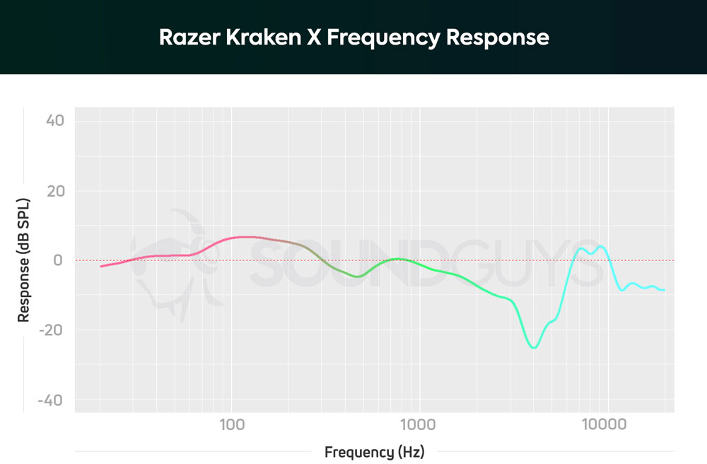 График АЧХ наушников Razer Kraken X