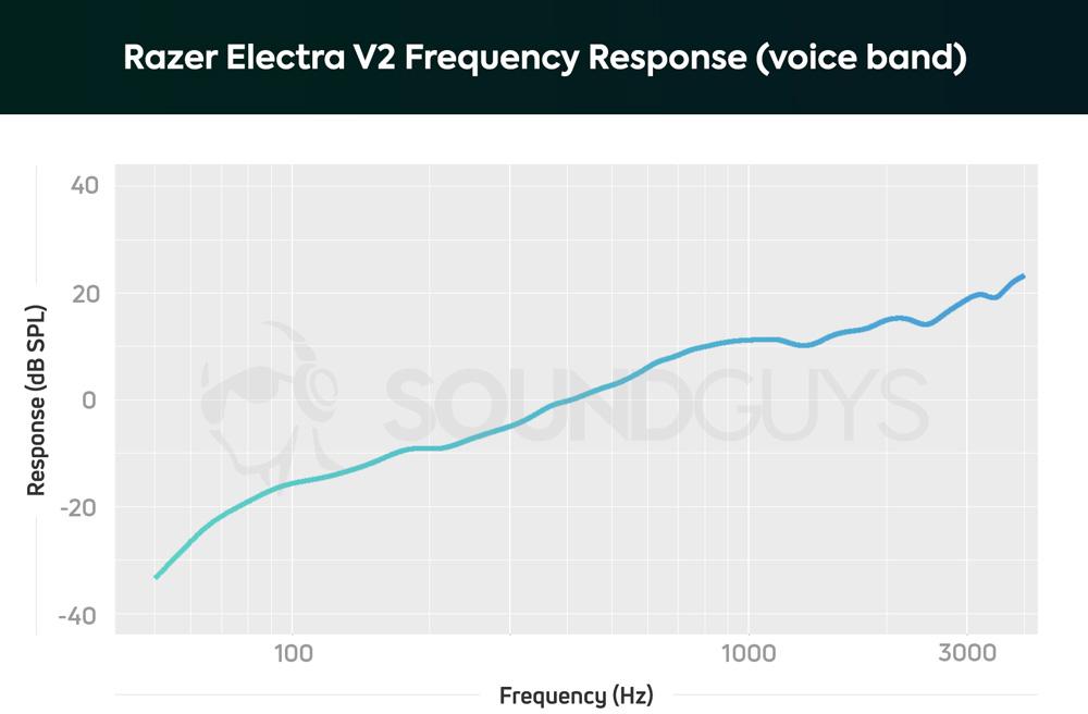 График чувствительности микрофона игровой гарнитуры Razer Electra V2