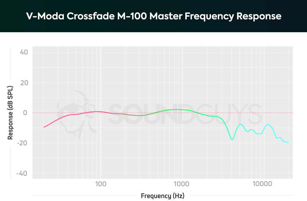 График АЧХ наушников V-Moda Crossfade M-100 Master