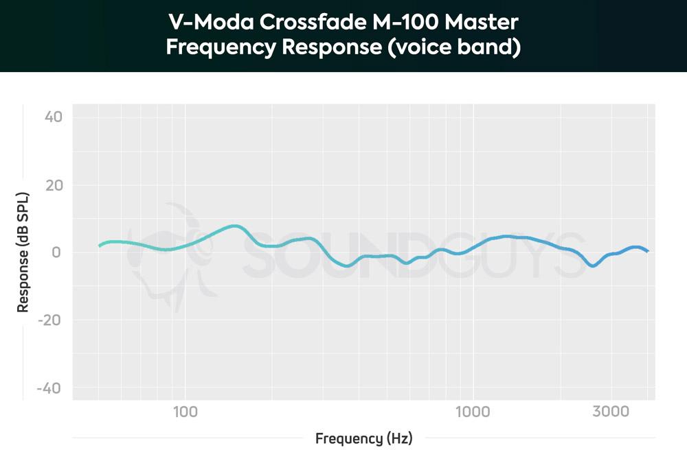 График АЧХ микрофона V-Moda Crossfade M-100 Master