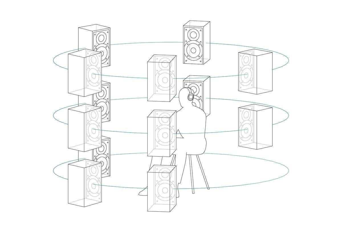 Формат 360 Reality Audio – прорыв в передаче звука