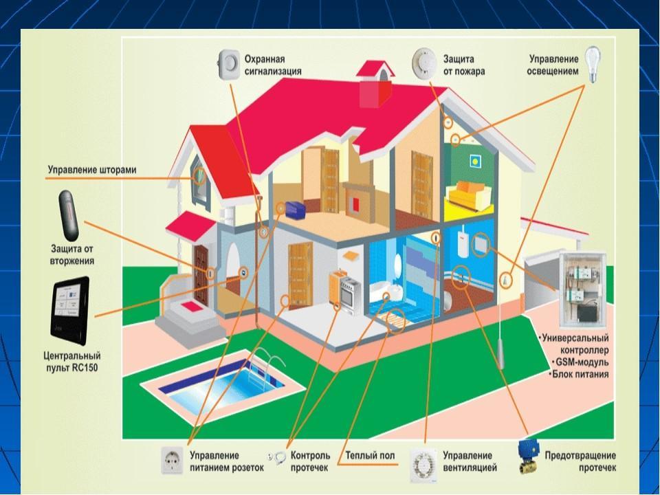 Что такое «умный дом»: чем он привлекателен